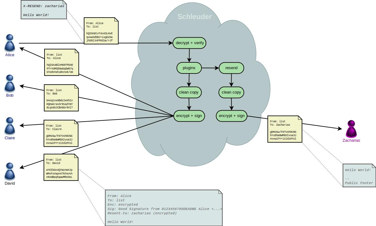 schleuder/docs/older/3.2/schleuder-schema-resend.png